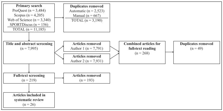图1.在过程的每个阶段进行系统审查以识别相关文献的策略和结果。.png