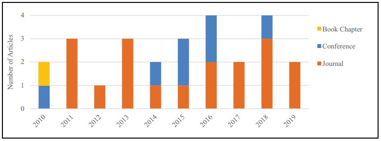 图2.按年份发布的类型。.png