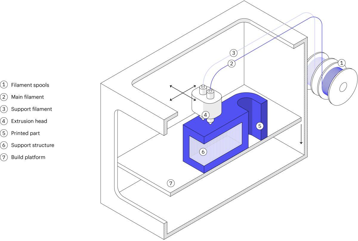 3DP_101_-_Schematic_of_a_typical_FDM_3D_printer.jpg