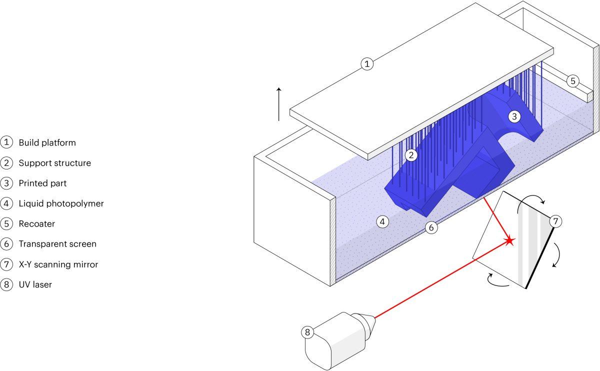 3DP_101_-_Schematic_of_a_typical_SLA_3D_printer.jpg