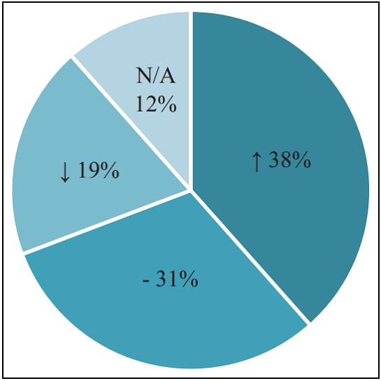 图4. 3D打印和常规产品之间的总体优势(38%),相似性(31%)和劣势(19%)。不适用(12%)表示未与现有产品进行比较的商品。.png