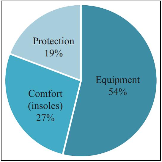 图5.文献中的产品类别。.png