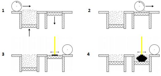 3D打印技术-选择性激光烧结.png